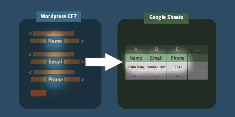 a graphic shows how contact form 7 send data to google sheets