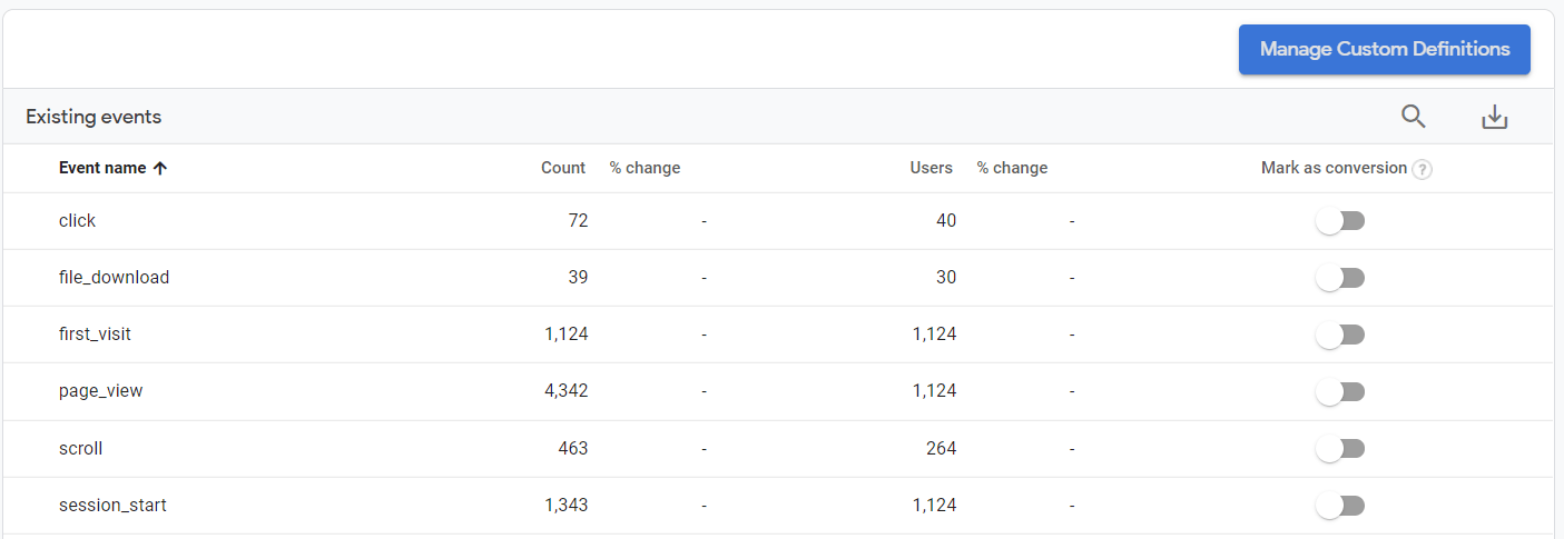 a chart shows all the available events in google analytics 4 after 24 hours of update